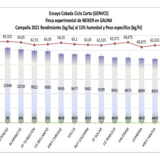 Las cebadas RGT Planet y RGT Asteroid, entre las variedades más productivas de la red Genvce, según resultados preliminares